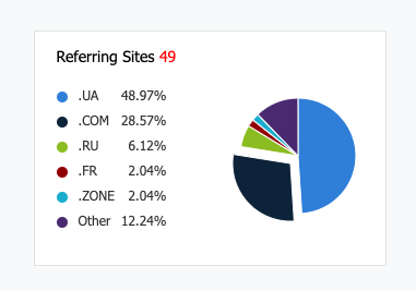 49-sites-backlinks-of-cjf-com-ua__2020-09-15.png