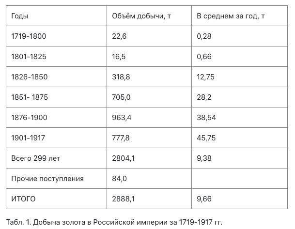 Объёмы добычи золота в Российской империи с 1719 г.png