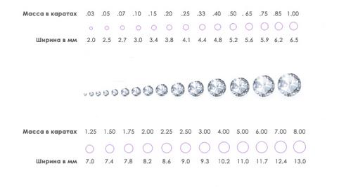 Таблица веса и размера бриллиантов